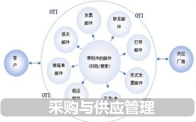 南京欧普特采购与供应管理
